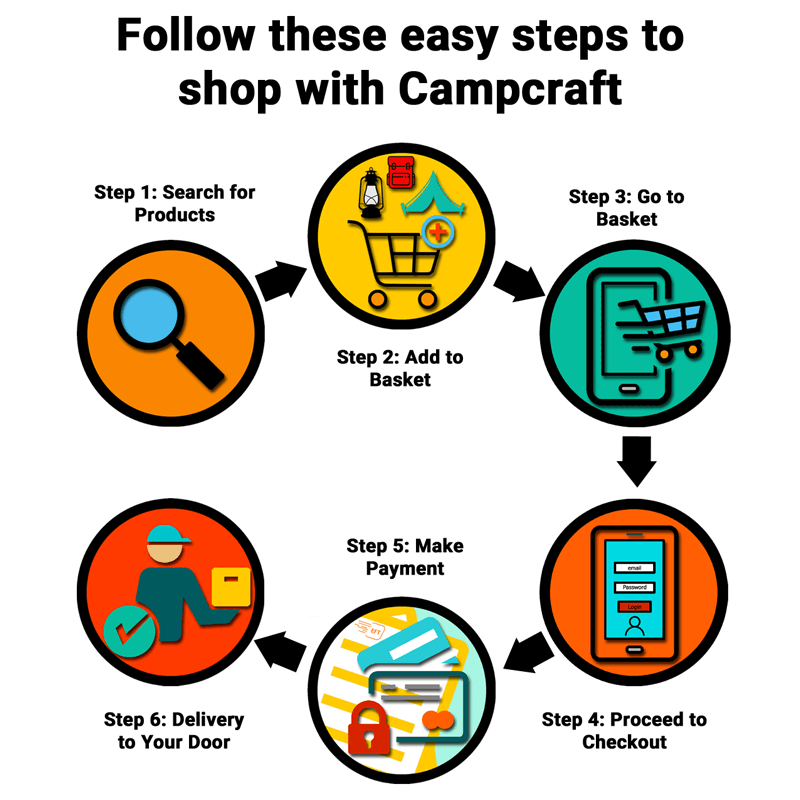 How to shop on Campcraft